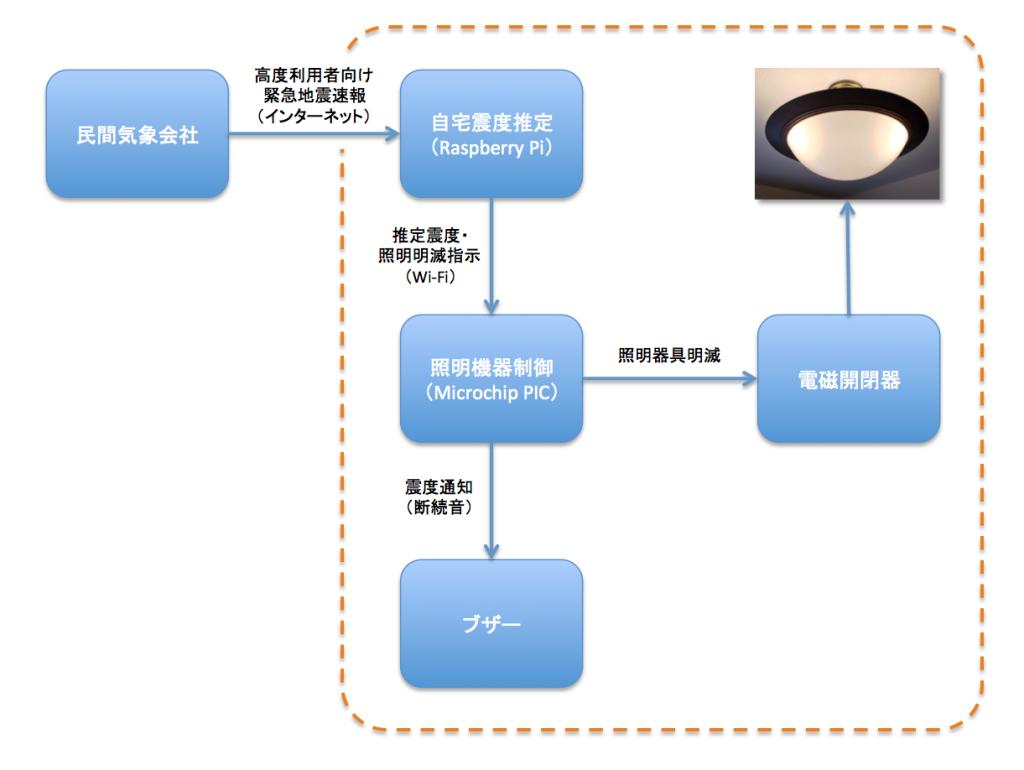 okame_system